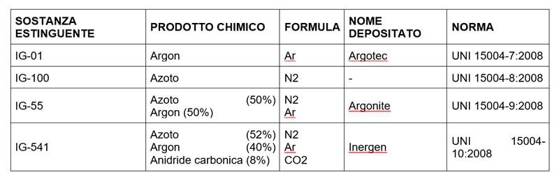principali gas inerti
